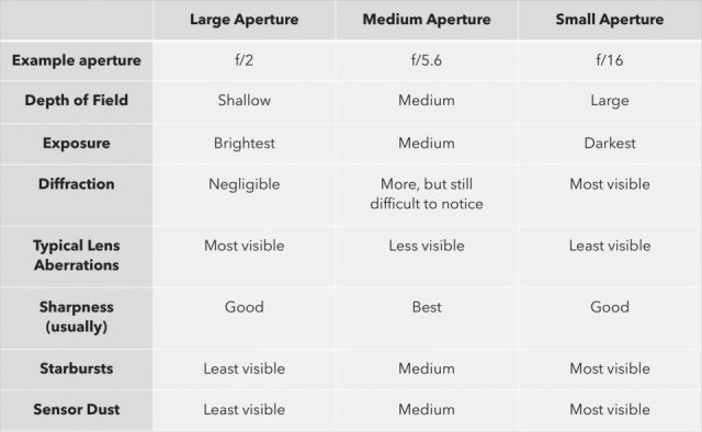 Effects of aperture chart