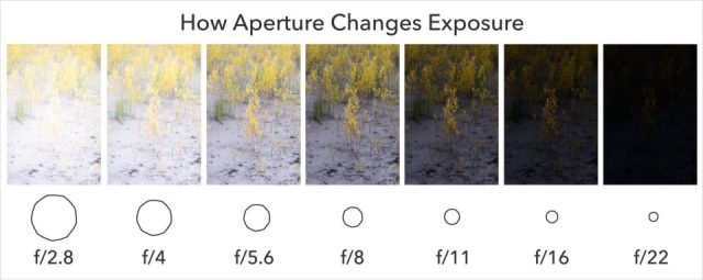 How aperture changes exposure chart