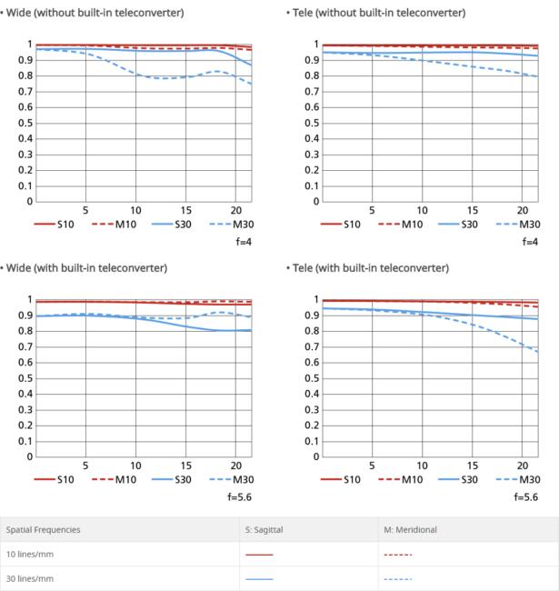 Nikon 180-400mm f4E TC1.4 FL ED VR MTF Chart