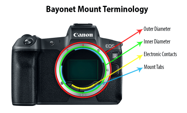 Bayonet Mount Terminology