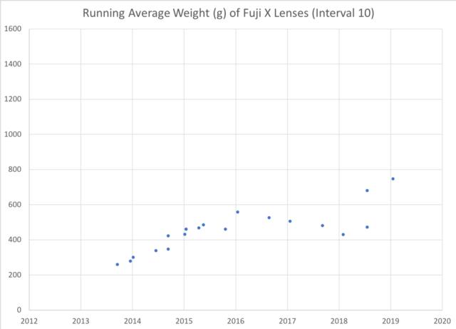 Running Average Weight Fuji X Lenses