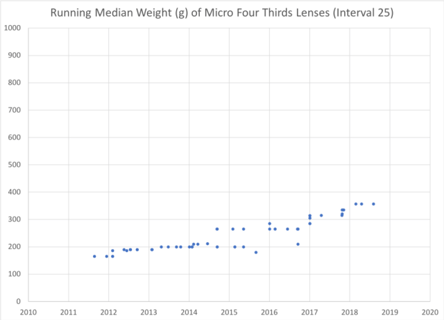 Running Median Weight Micro 43 Lenses