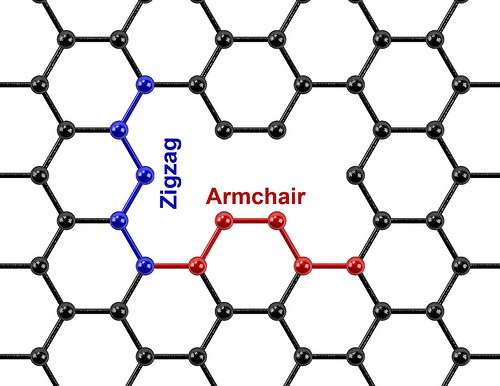 Charged holes in graphene increase energy storage capacity