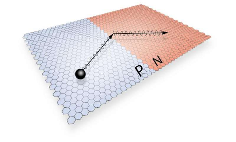 Electrons in graphene behave like light, only better