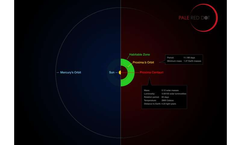 Image result for Closest potentially habitable planet to our solar system now found called Proxima b