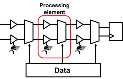 Toshiba advances deep learning with extremely low power