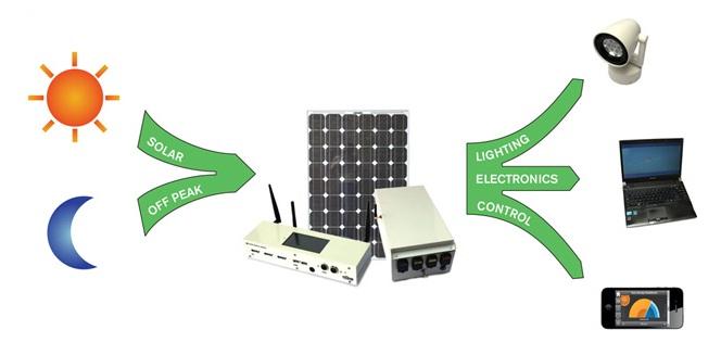Solar Wall Efficiency