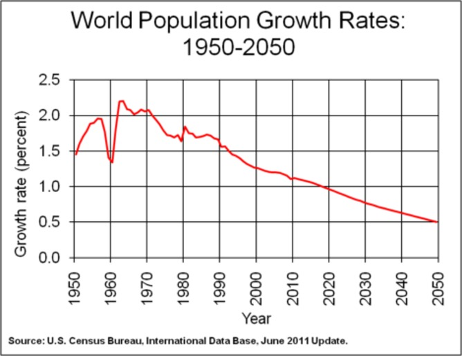 Population growth rate bodes decline in living standards
