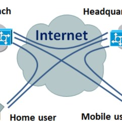 images of virtual private network diagram [ 1542 x 907 Pixel ]