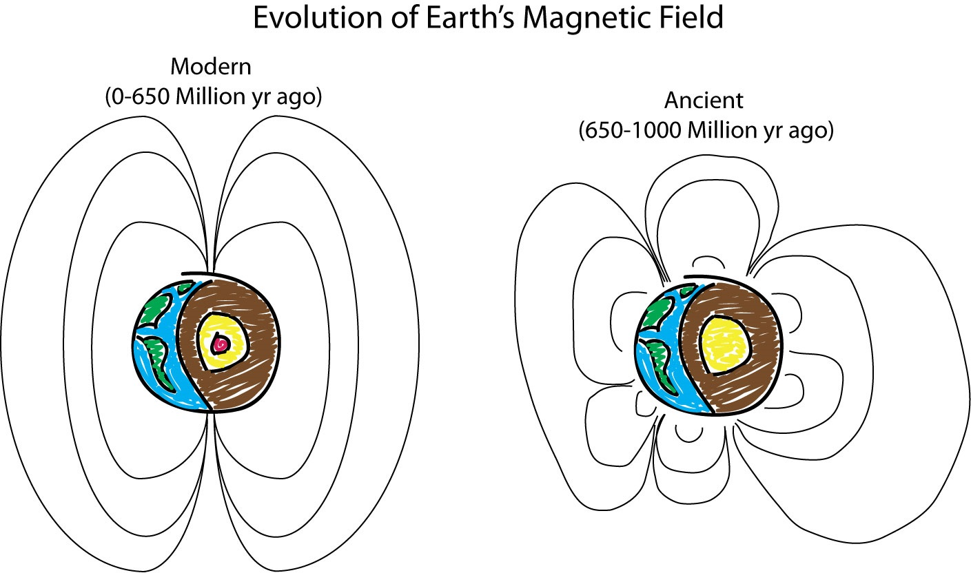 What Did Earth S Ancient Magnetic Field Look Like