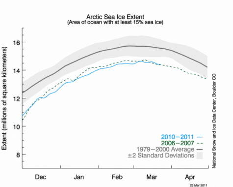 Scientists predict arctic could be ice-Free within decades