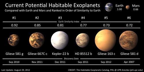 Un caldo esopianeta potenzialmente abitabile intorno a Gliese 163