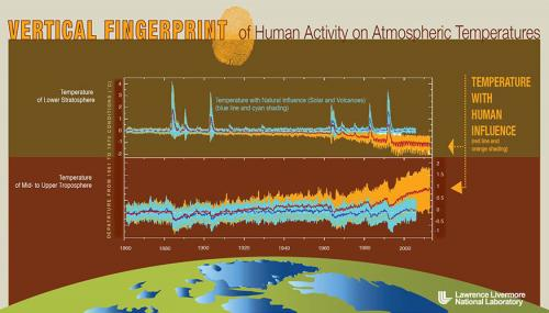 Study finds human activity affects vertical structure of atmospheric temperature