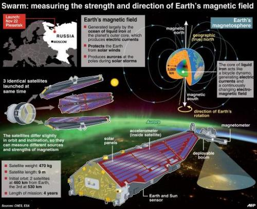 Magnetic field satellites