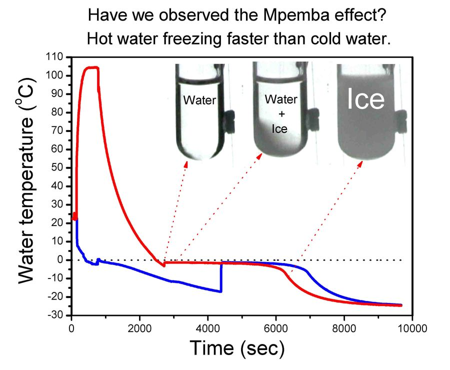 sarahh: Mpemba Effect: Does warm wate freeze faster than