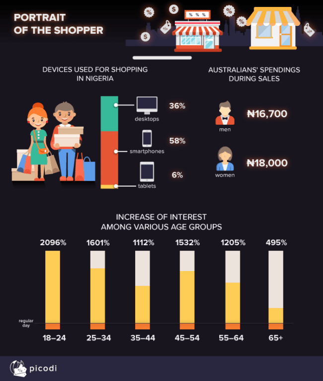 Black-Friday-2018 Black Friday 2018 in Nigeria: What Do the Numbers Tell Us?