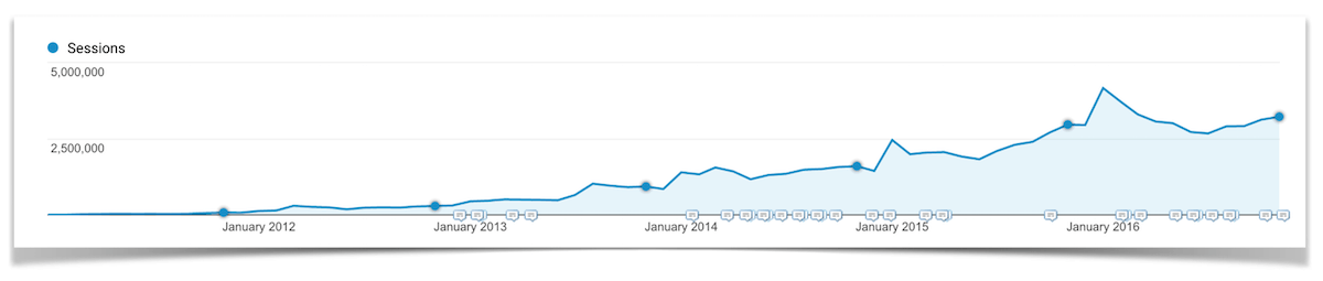 November Traffic from 2011-2016