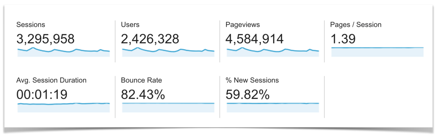 Google Analytics Traffic Overview for March