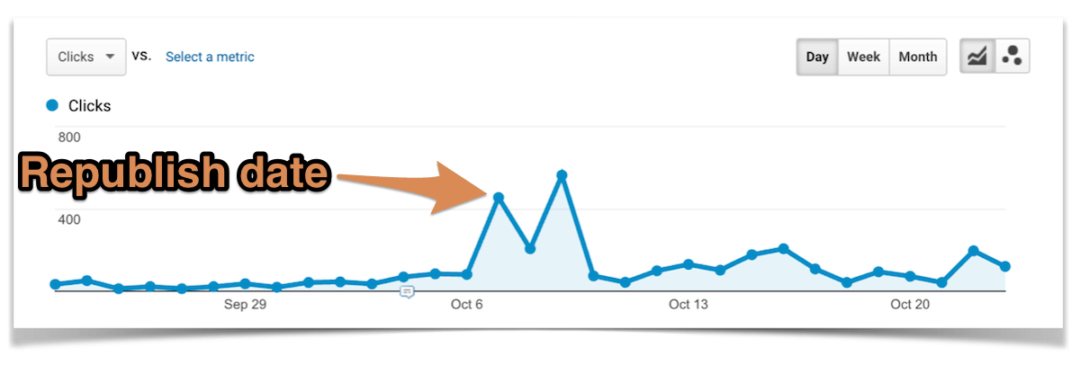 Updating an Old Post 30 Day Traffic Overview