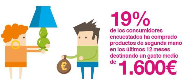 Observatorio Cetelem Consumo España, consumo españa, Observatorio Cetelem, consumo, segunda mano, ecommerce, moda, nuevo consumidor español,