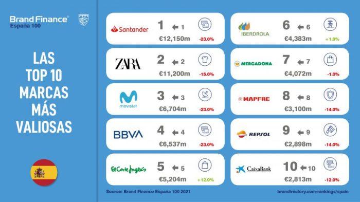 marcas más valiosas de España , valor de marca, marcas más valiosas, ranking marcas españolas, Brand Finance, ranking España 100 2021 de Brand Finance