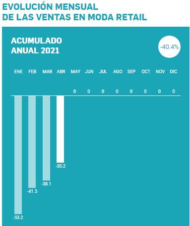 Barómetro Acotex, abril 2021,