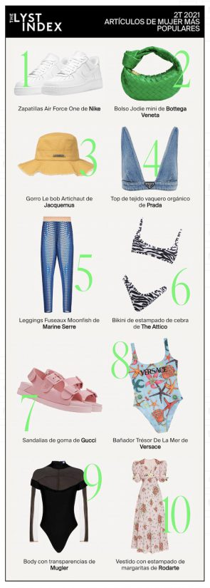 Lyst, Gucci, Dior,  Nike ,The Lyst Index 2T 2021 , The Lyst Index