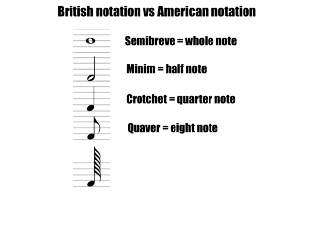 Think music notation is simple? Try our quiz to really