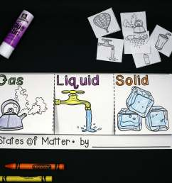 States of Matter Activities - Playdough To Plato [ 2179 x 2558 Pixel ]