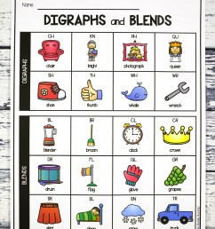 Digraph and Blend Chart - Playdough To Plato [ 4194 x 2996 Pixel ]