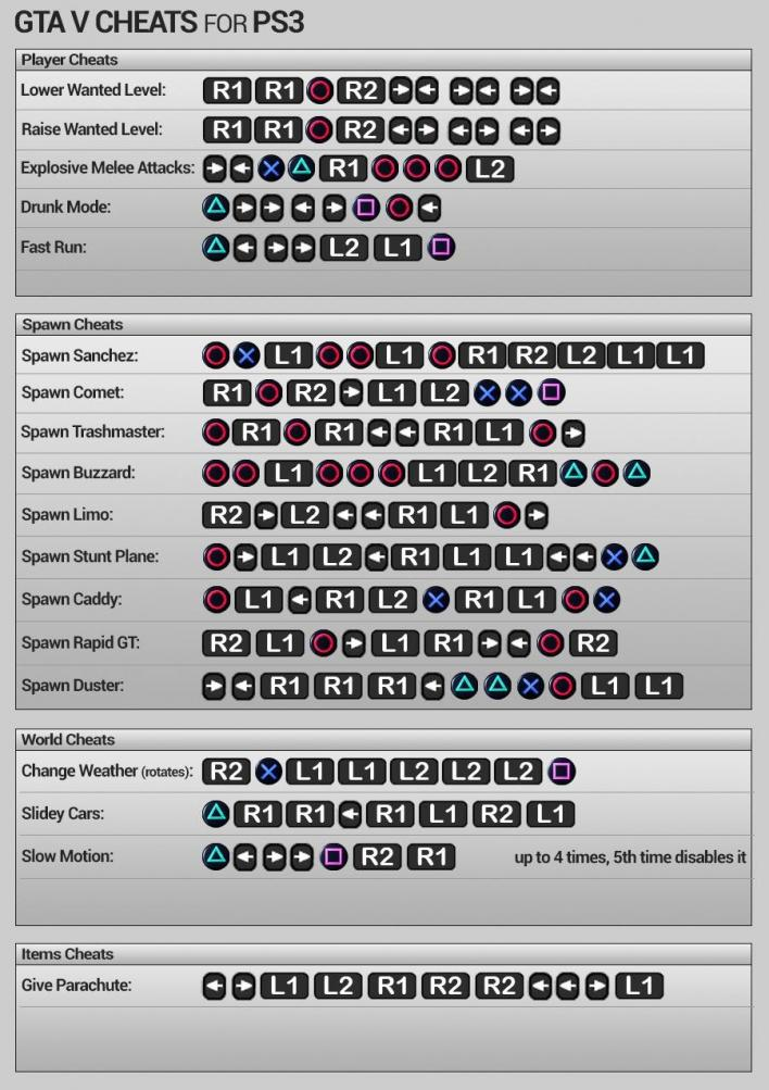 Gta 5 Ps3 Cars : Cheats, Check, Complete, Codes, Unlocks, [VIDEO, PHOTOS], Player.One