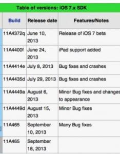 Ios beta release timeline also when will check out these charts to estimate rh player