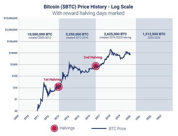 Grafico che mostra l'impatto degli eventi di Halving sui prezzi di Bitcoin.