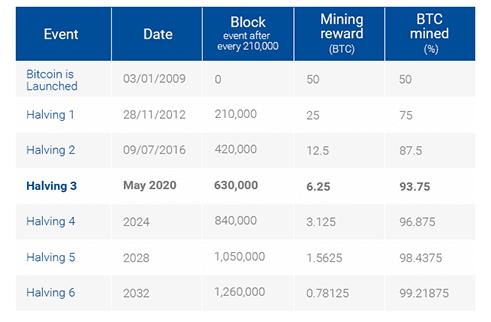 Tabella con informazioni sugli Halving dei Bitcoin precedenti e proiettati.