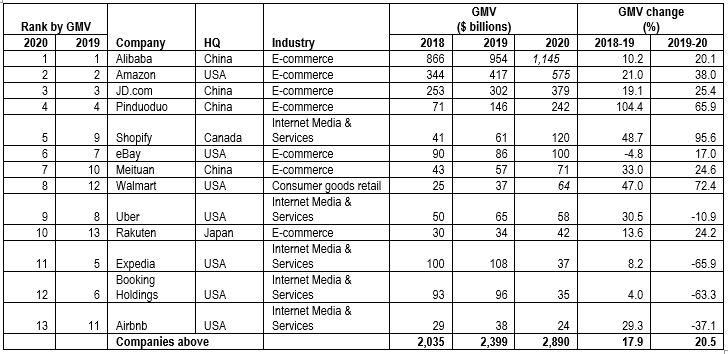 Top global companies in E-Commece
