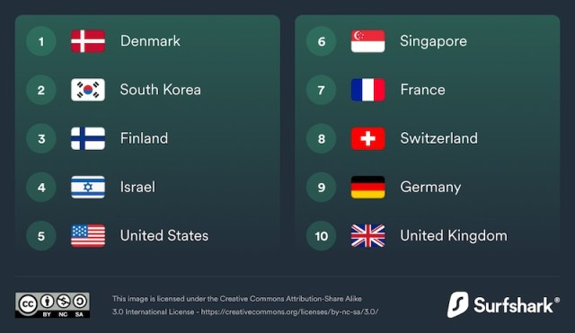 The Top 10 countries with best of digital life