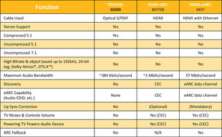 What is HDMI eARC Why is it different to HDMI ARC image 1