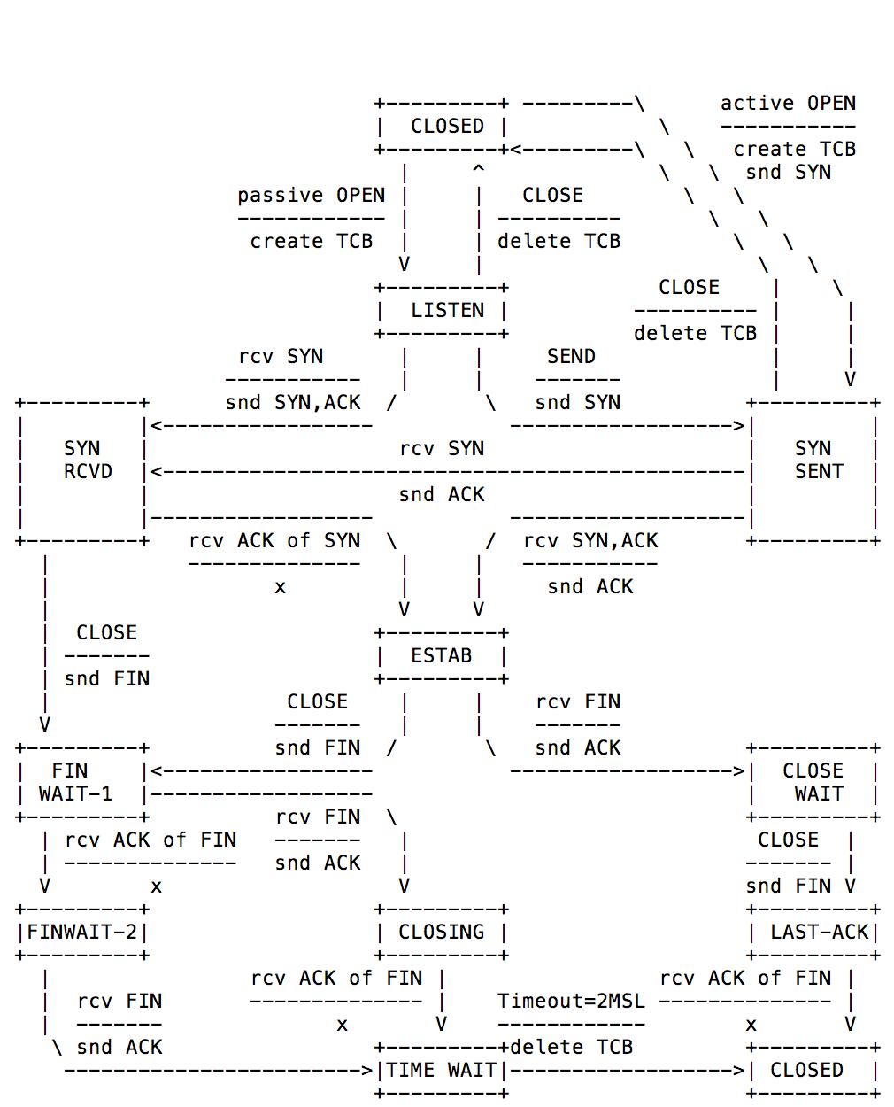 hight resolution of rfce005 tcp grundlagen