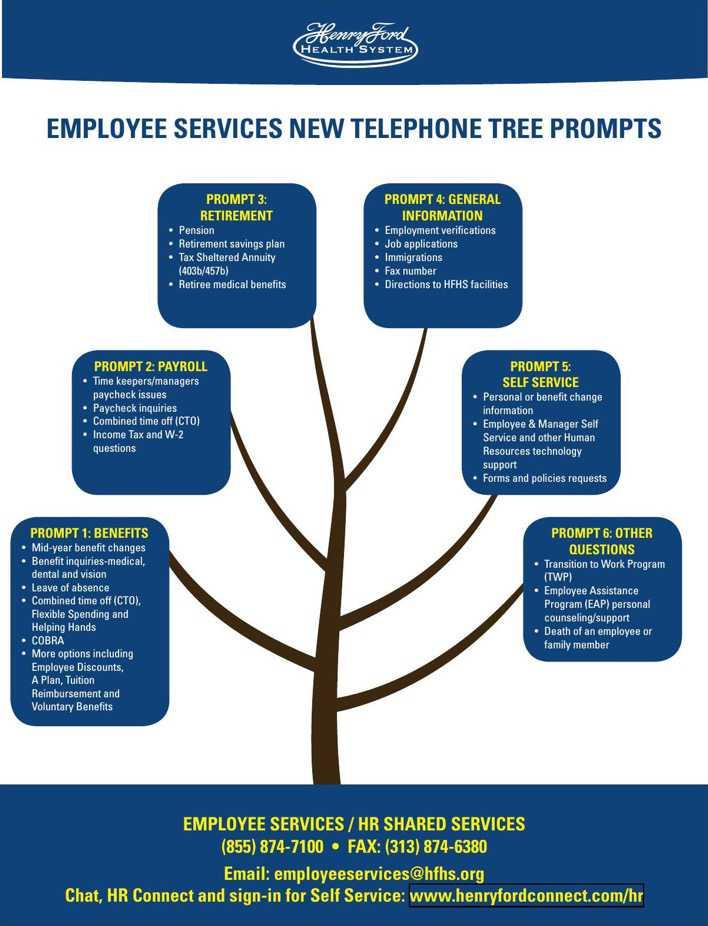 Sample Phone Tree Template PDF Format | Download Free & Premium ...