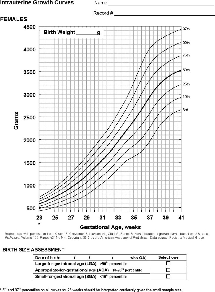 4+ Sample Baby Weight Percentile Charts Free Download