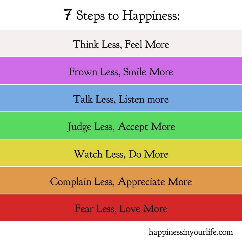 7 Steps To Happiness Chakra Explanation