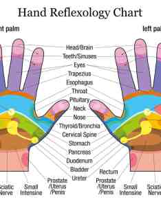 Hands reflexology also hand therapy when you touch these points on your rh powerofpositivity