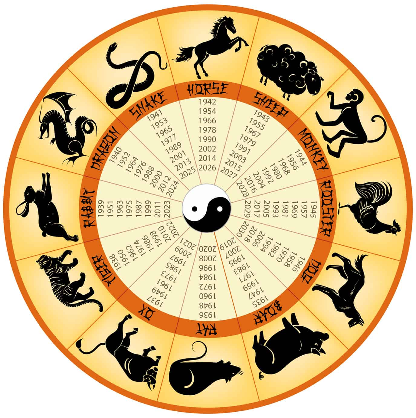What Does Your Chinese Zodiac Reveal For