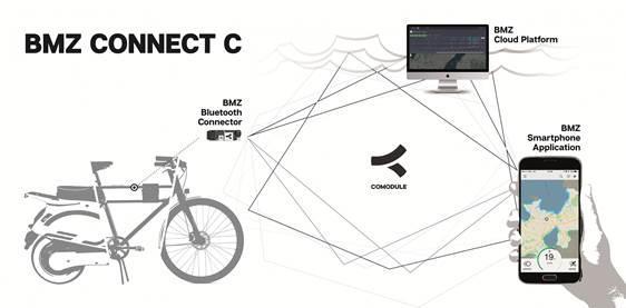 BMZ Drive Systems bietet Konnektivitäts-Lösung mit