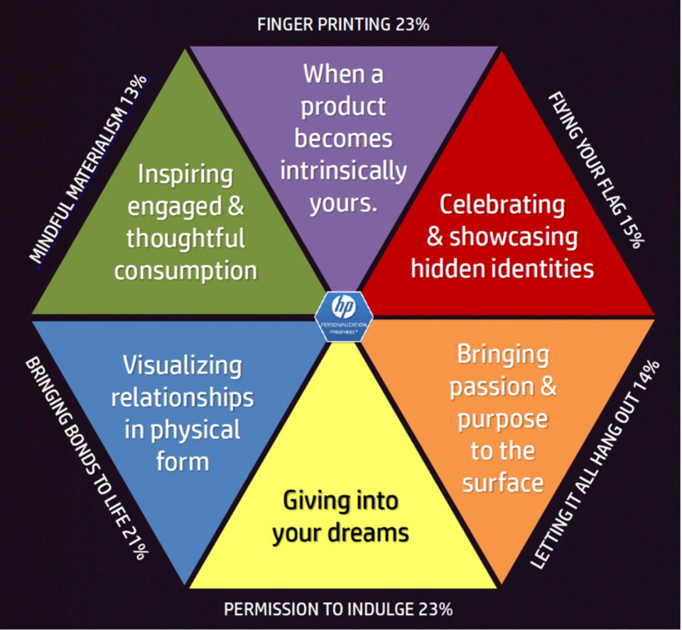 is personalization important to