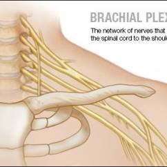 Nerves In Neck And Shoulder Diagram 6 Way Trailer Plug Wiring Chevy Mayo Clinic Q A Treatment For Brachial Plexus Injuries Involves Repairing Nerve Damage