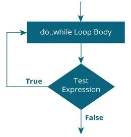 do while loop flowchart in C programming
