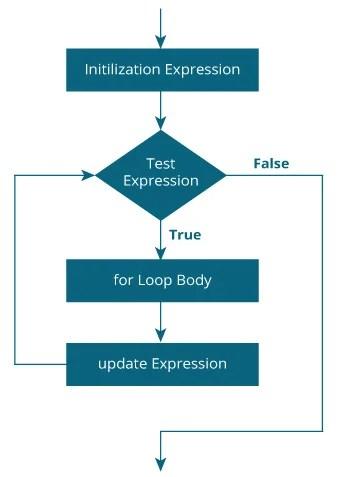 Flowchart of for loop in C programming