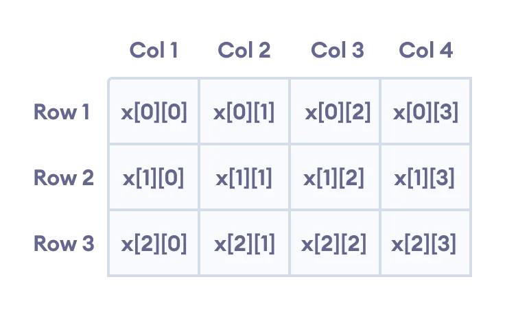 C++ two dimensional array