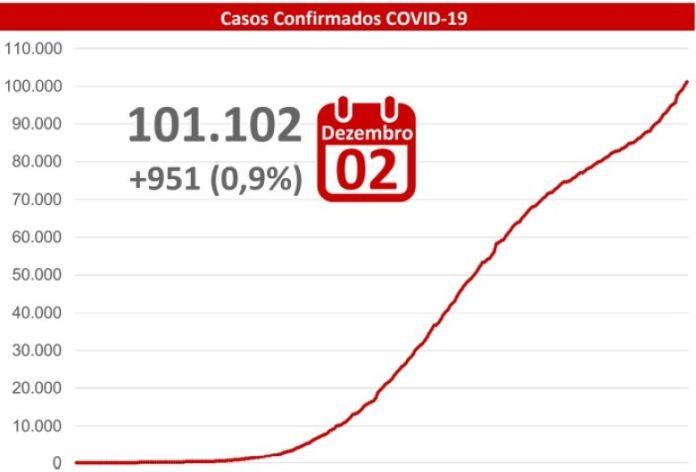 Mato Grosso do Sul confirms 951 cases of Covid-19 in 24 hours